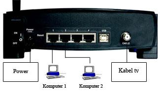 Cara Share Internet Dengan Router Krisna Blog